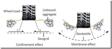 Mekanisme kerja Geotextile dan Geogrid
